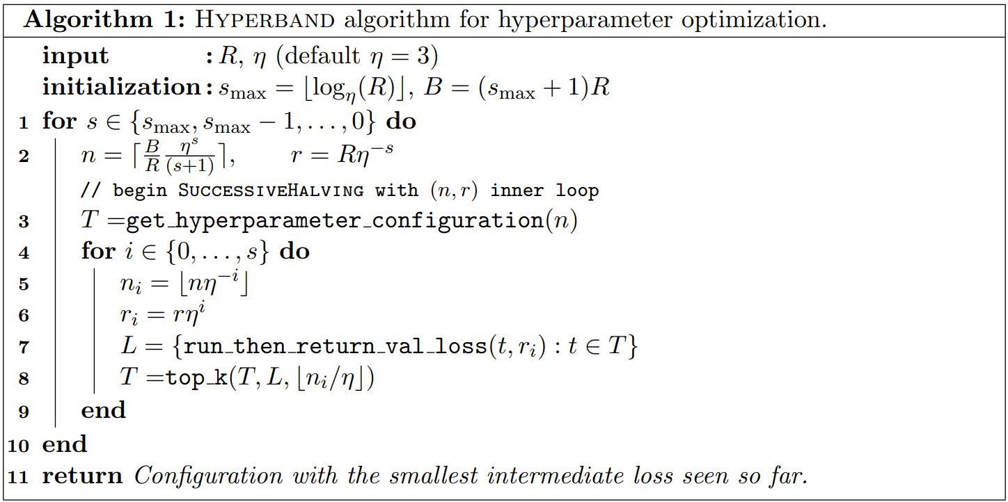 Hyperparameter Tuning Of Neural Networks